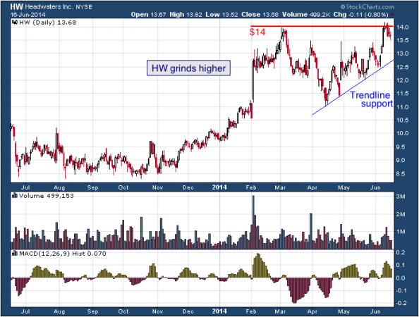 1-year chart of HW (Headwaters Incorporated)