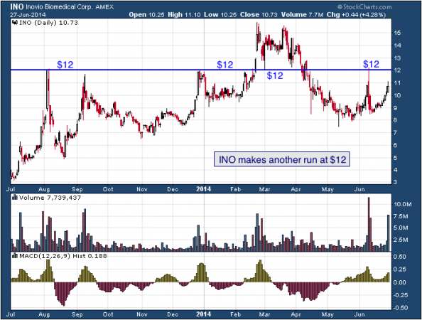 1-year chart of INO (Inovio Pharmaceuticals, Inc.)