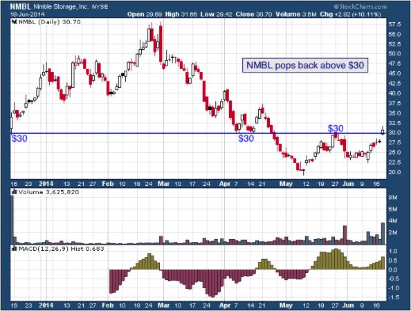 1-year chart of NMBL (Nimble Storage, Inc.)