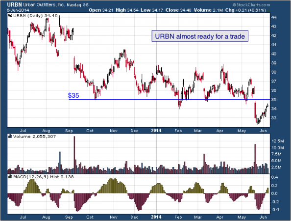 1-year chart of URBN (Urban Outfitters, Inc.)