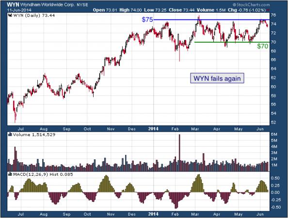 1-year chart of WYN (Wyndham Worldwide Corporation)
