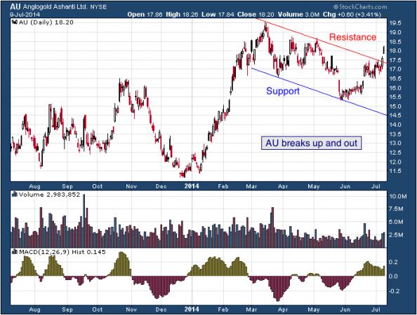 1-year chart of AU (AngloGold Ashanti Limited)