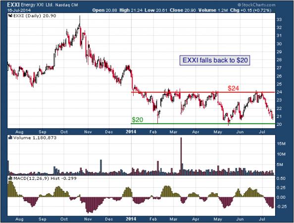 1-year chart of EXXI (Energy XXI, Ltd.)