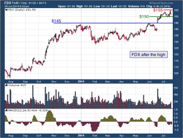 1-year chart of (NYXE: FDX)