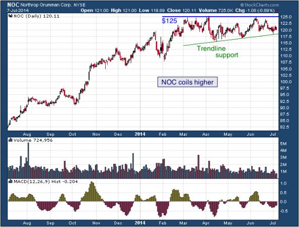 1-year chart of NOC (Northrop Grumman Corporation)