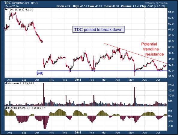 1-year chart of Teradata (NYSE: TDC)