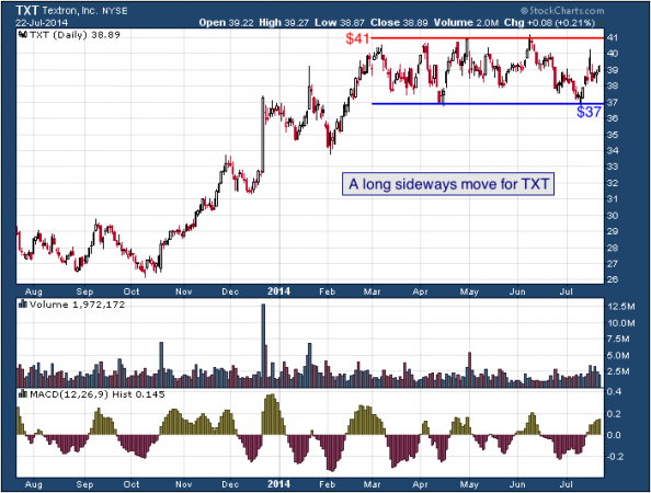 1-year chart of Textron (NYSE: TXT)