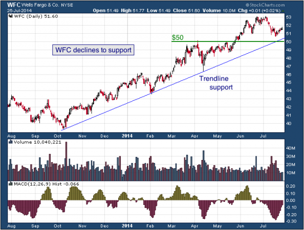 1 Year Chart Of Wells Fargo Nyse Wfc