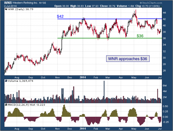 1-year chart of WNR (Western Refining, Inc.)
