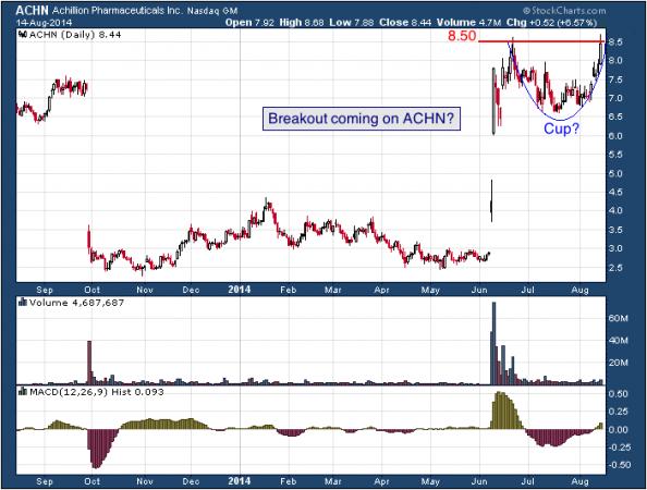1-year chart of Achillion (Nasdaq: ACHN)