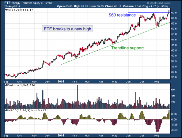 1-year chart of Energy Transfer (NYSE: ETE)