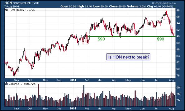 1-year chart of Honeywell (NYSE: HON)