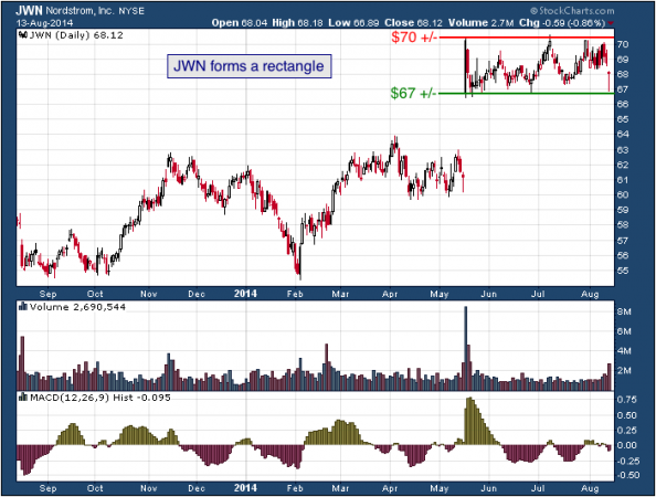 1-year chart of Nordstrom (NYSE: JWN)