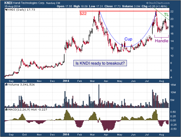 1-year chart of Kandi (Nasdaq: KNDI)