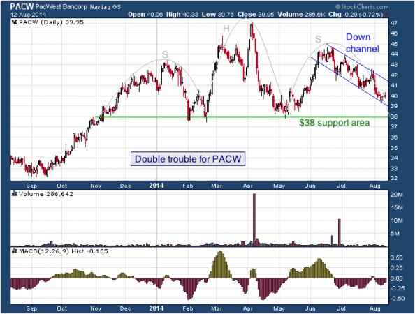 1-year chart of PacWest (Nasdaq: PACW)