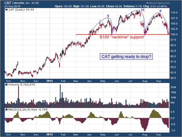 1-year chart of Caterpillar (NYSE: CAT)