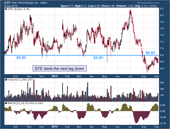 1-year chart of Gran (NYSE: GTE)