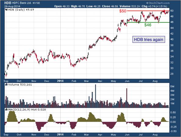 1-year chart of HDFC (NYSE: HDB)