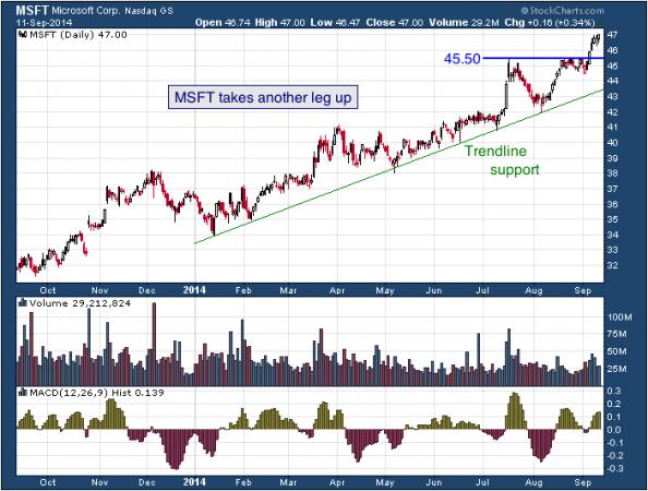 1-year chart of Microsoft (NASDAQ: MSFT)
