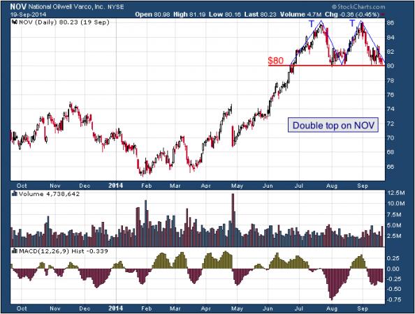 1-year chart of Varco (NYSE: NOV)