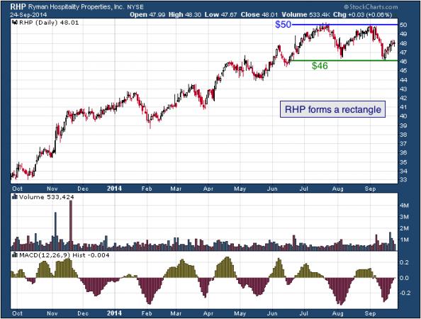 1-year chart of Ryman (NYSE: RHP)
