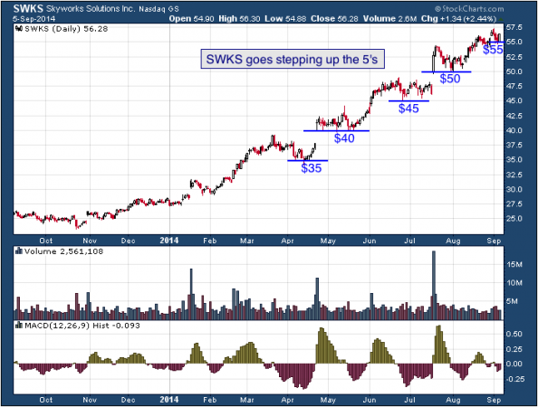 1-year chart of SWKS (Nasdaq: SWKS)