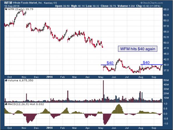 1-year chart of Whole Foods (Nasdaq: WFM)