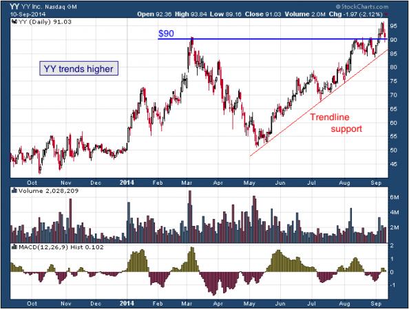 1-year chart of YY (NASDAQ: YY)