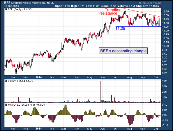 1-year chart of Strategic (NYSE: BEE)