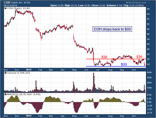 1-year chart of Coach (NYSE: COH)