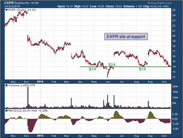 1-year chart of Express (NYSE: EXPR)