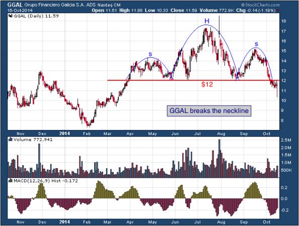 1-year chart of Grupo (Nasdaq: GGAL)