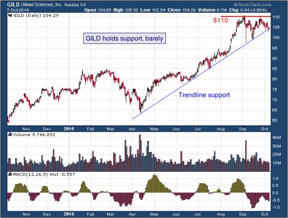 1-year chart of Gilead (Nasdaq: GILD)