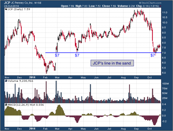 1-year chart of Penney's (NYSE: JCP)