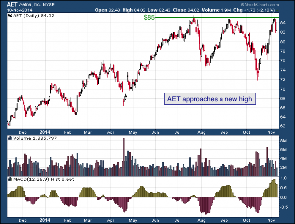 1-year chart of Aetna (NYSE: AET)