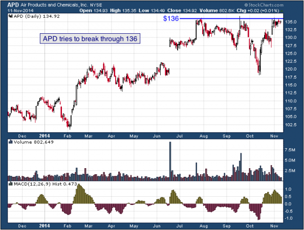 1-year chart of Air Products (NYSE: APD)