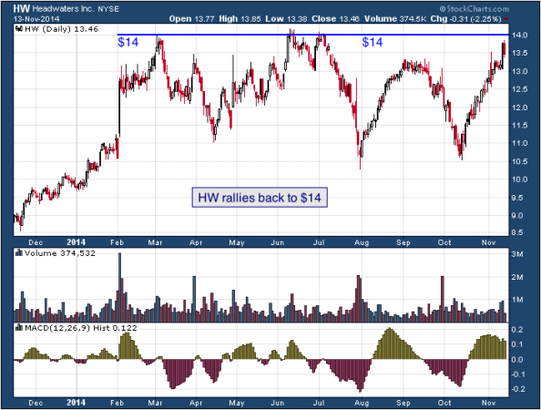 1-year chart of Headwaters (NYSE: HW)