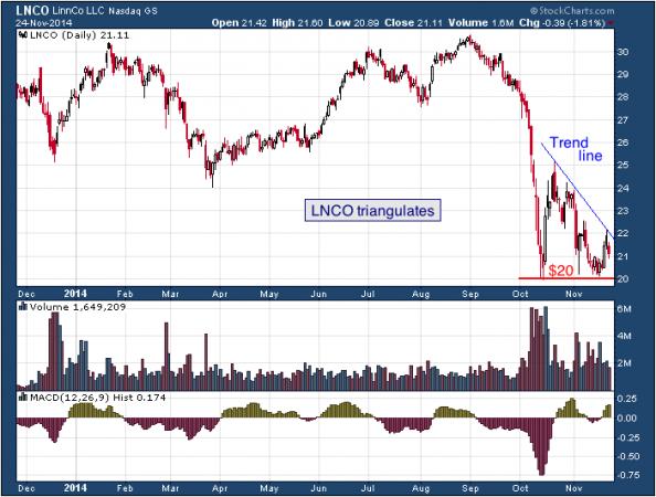 1-year chart of LinnCo (Nasdaq: LNCO)