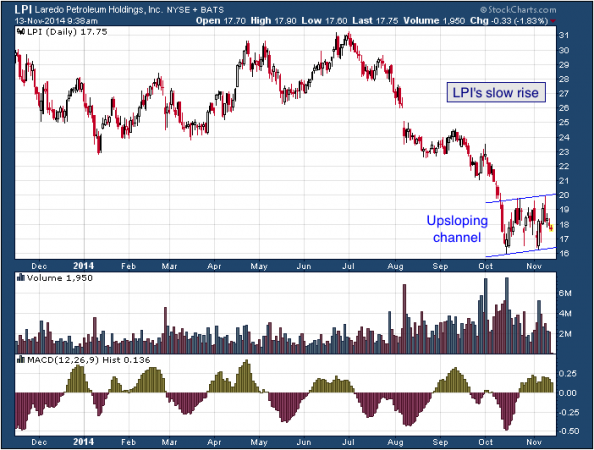 1-year chart of Laredo (NYSE: LPI)