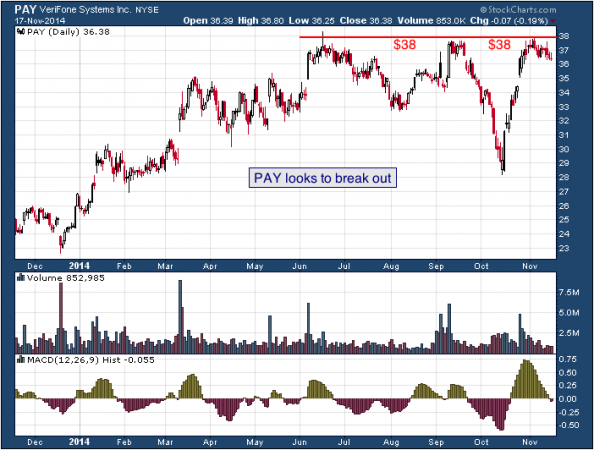 1-year chart of Verifone (NYSE: PAY)