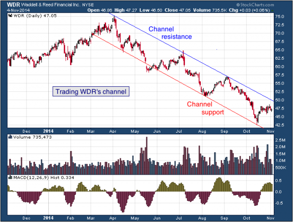 1-year chart of Waddel (Nasdaq: WDR)