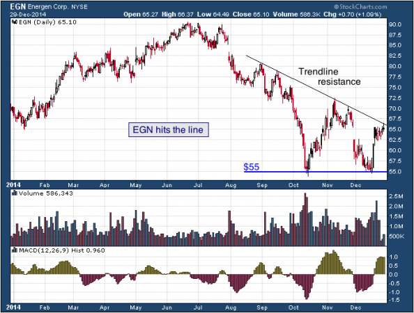 1-year chart of Energen (NYSE: EGN)