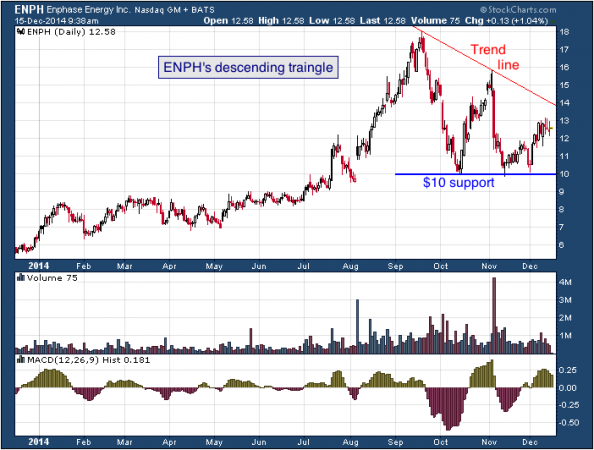 1-year chart of Enphase (Nasdaq: ENPH)