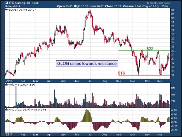 1-year chart of GasLog (NYSE: GLOG)