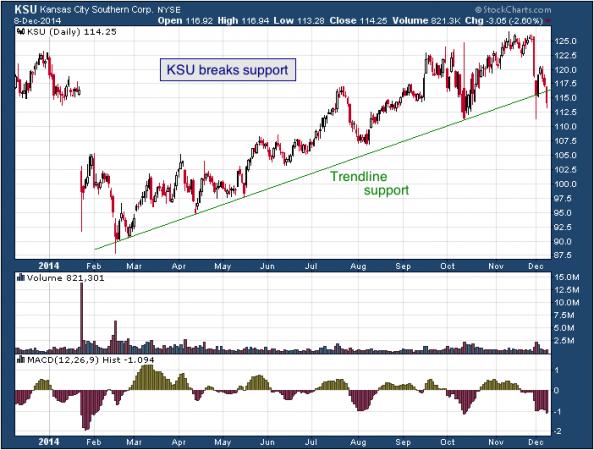 1-year chart of Kansas City (NYSE: KSU)