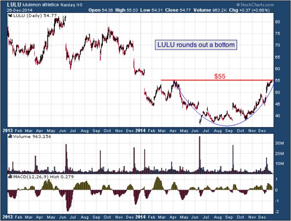 2-year chart of Lululemon (Nasdaq: LULU)