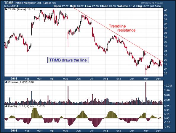 1-year chart of Trimble (Nasdaq: TRMB)