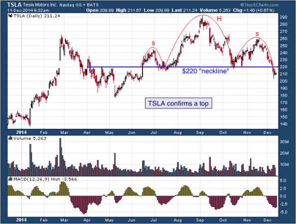 1-year chart of Tesla (Nasdaq: TSLA)