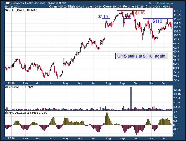 1-year chart of Universal (NYSE: UHS)
