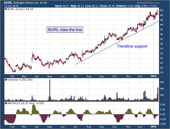 1-year chart of Burlington (NYSE: BURL)